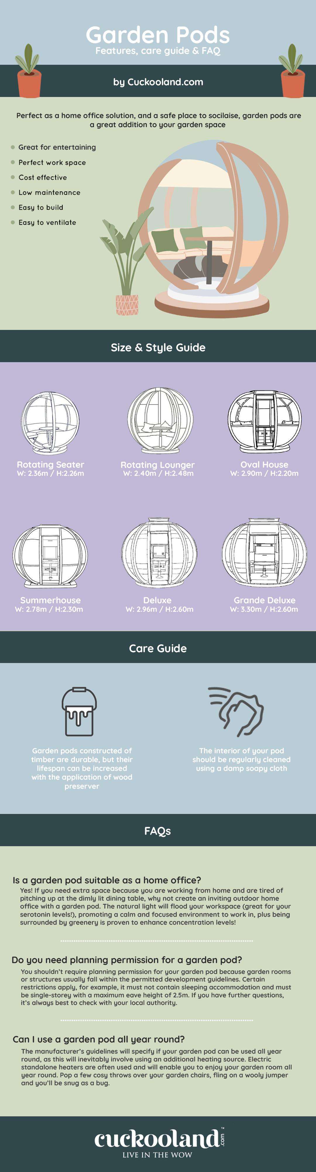 garden pod infographic
